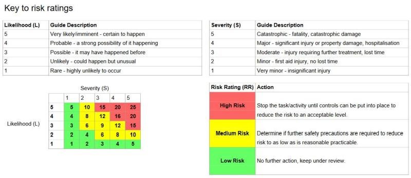 Risk ratings - colour coded risk evaluation.